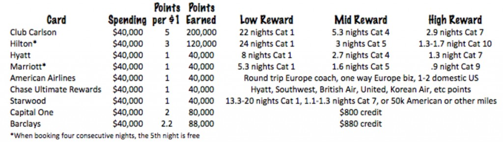 Examples of what your miles and points can get you (as of May 24, 2015)