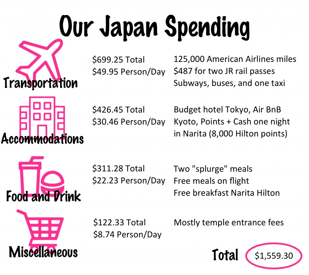 Japan Budget and Tips