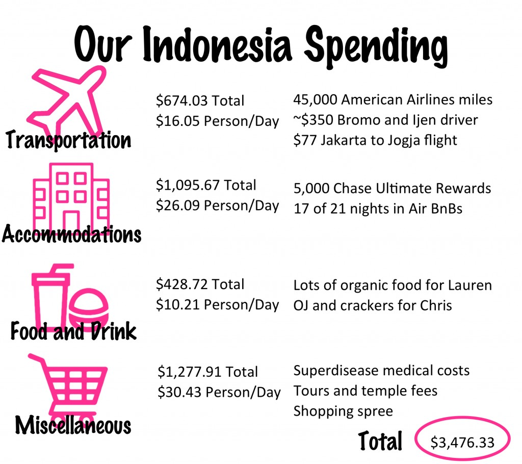 Indonesia Budget and Tips