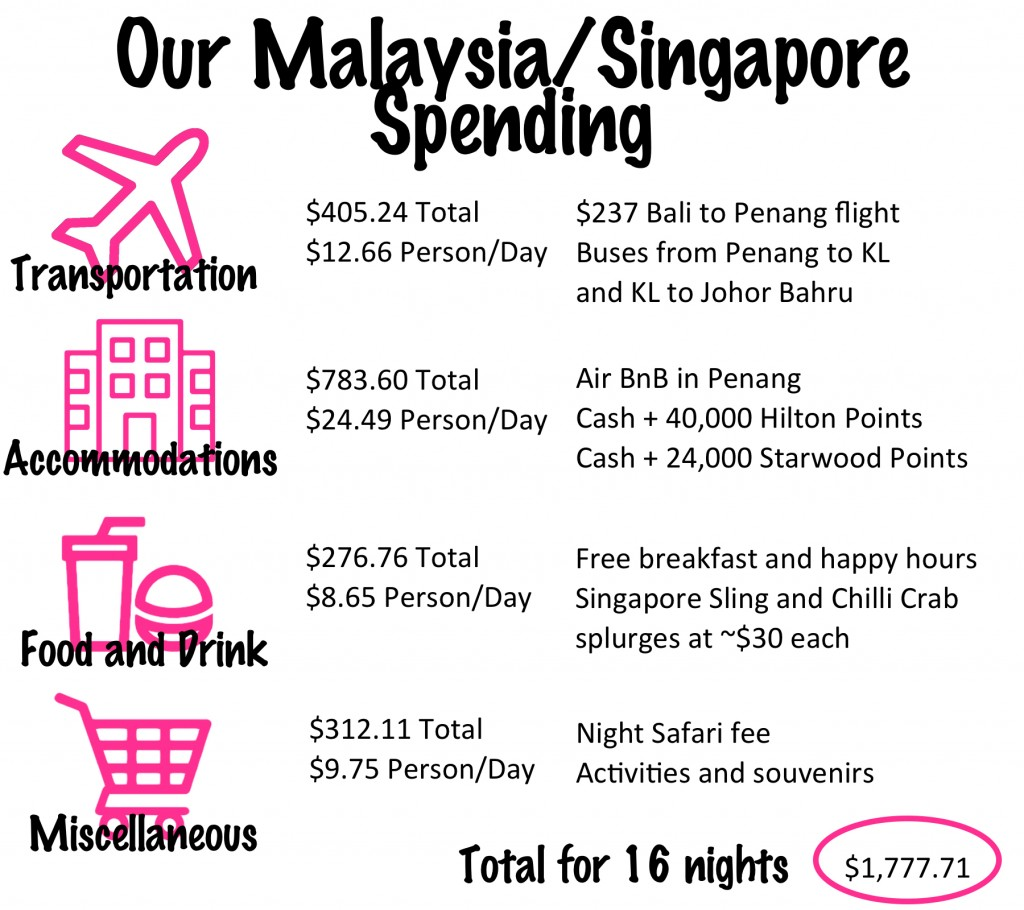 Malaysia and Singapore Budget and Tips