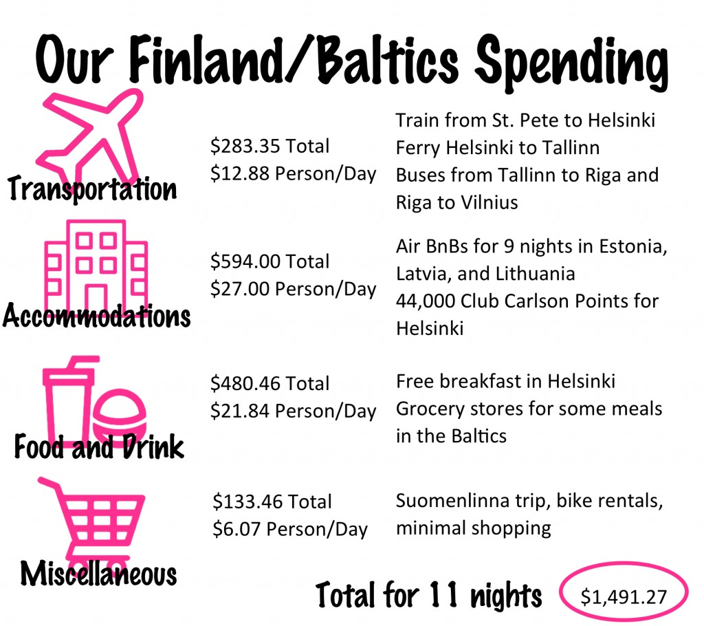 Our Finland and Baltics Budget