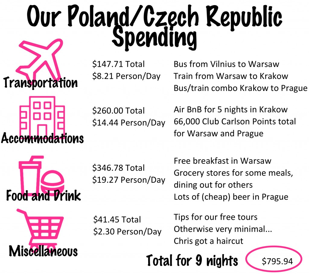 Our Poland and Prague Budget