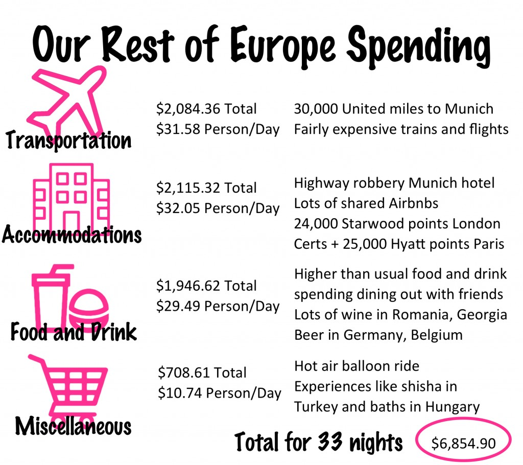 Our Rest of Europe Budget