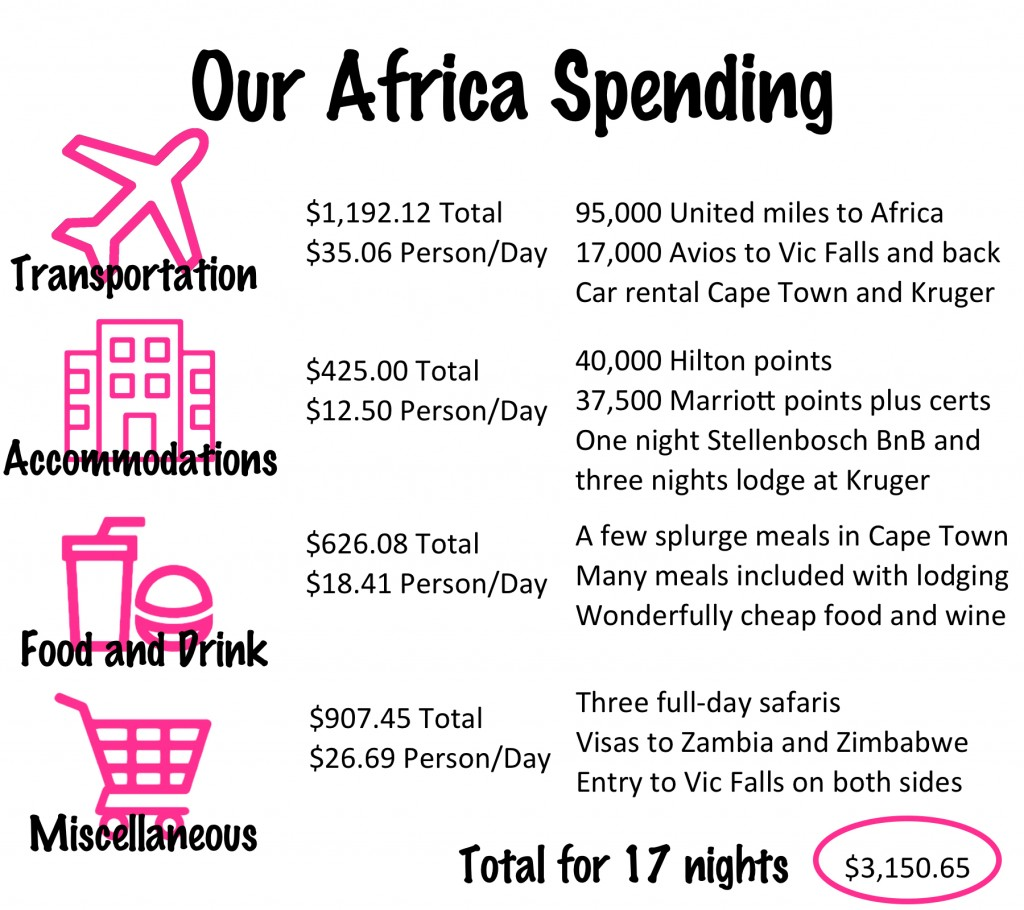Our Africa Budget