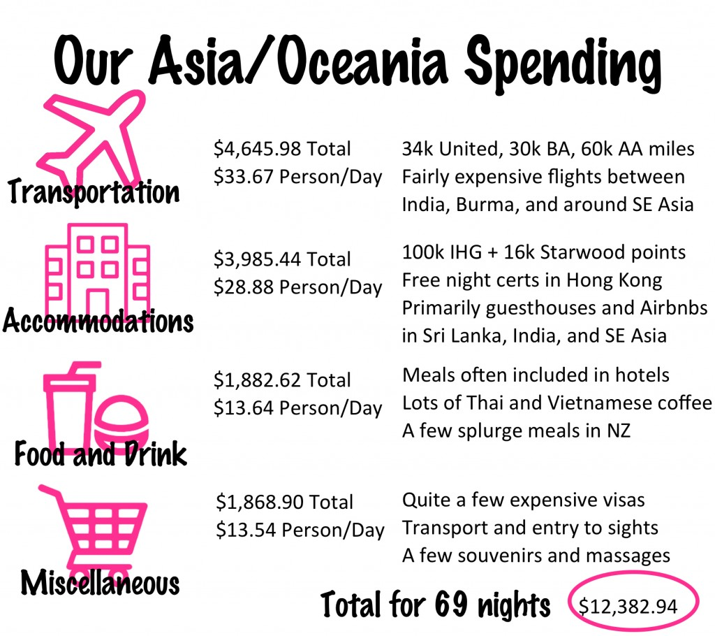 Our Southeast Asia and Oceania Budget
