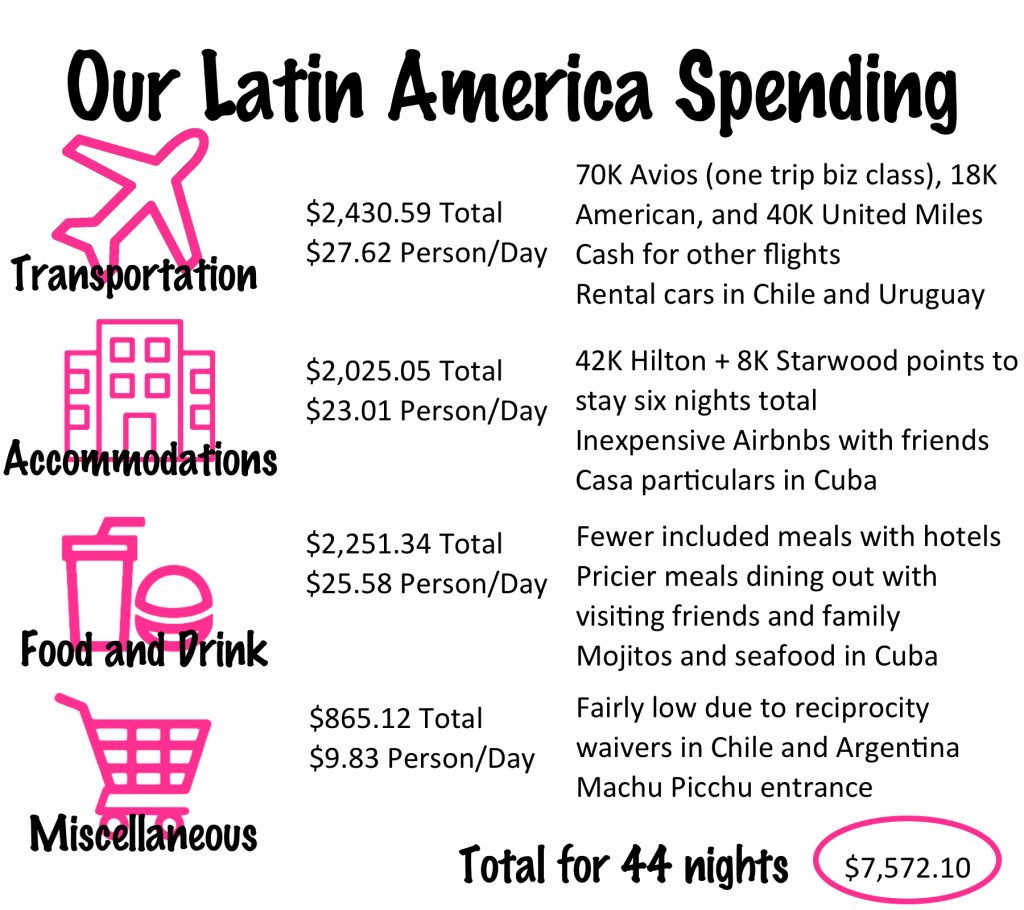 Our Latin America Budget